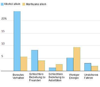 Alkohol vs. Marihuana: Vergleich der psychosozialen Nebenwirkungen